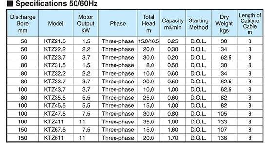 bảng thông số máy bơm nước thải tsurumi